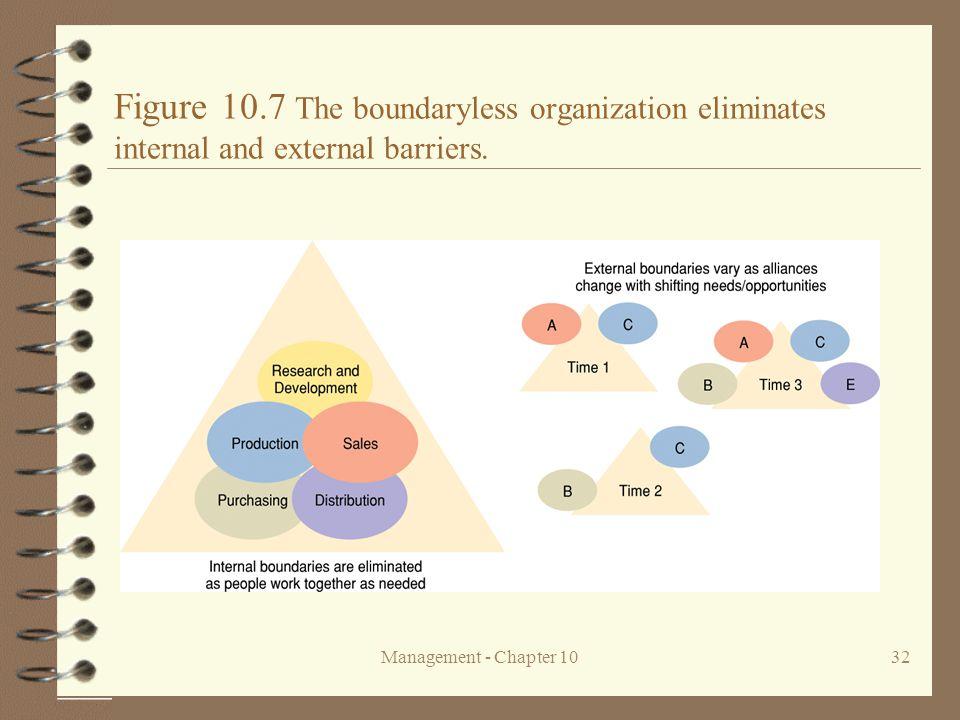 Figure 10.7 The boundaryless organization eliminates internal and external barriers.