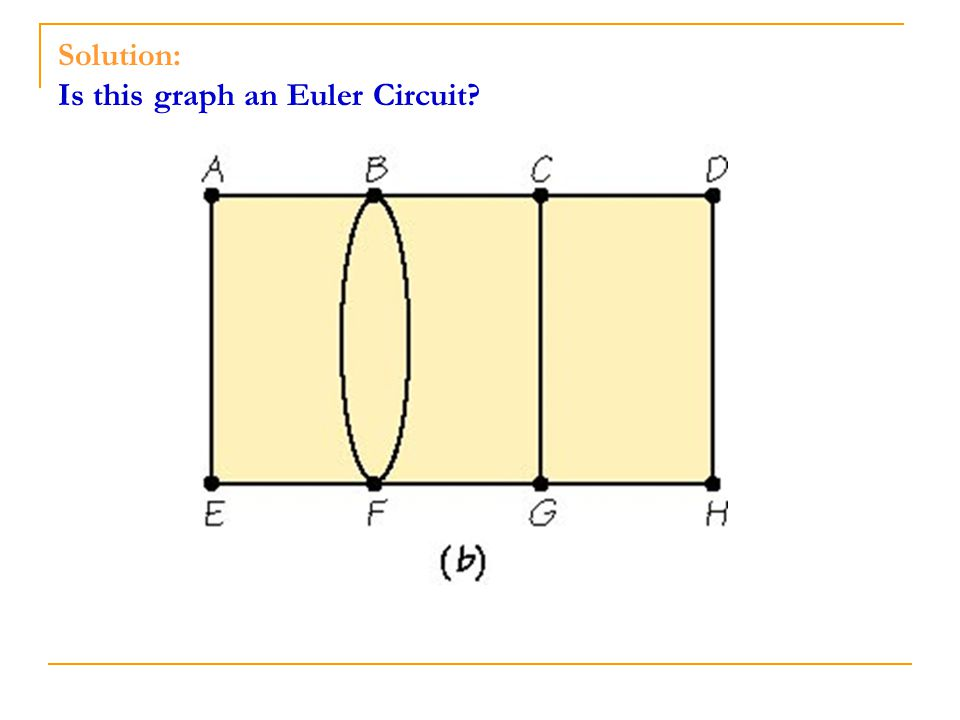 Solution: Is this graph an Euler Circuit