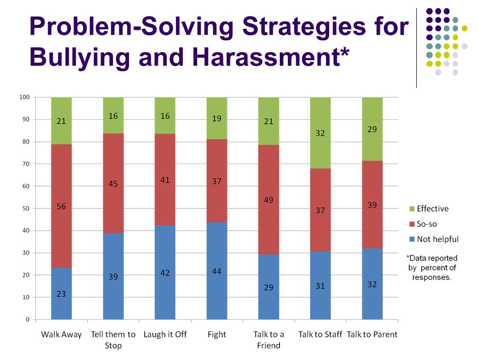Problem-Solving Strategies for Bullying and Harassment*
