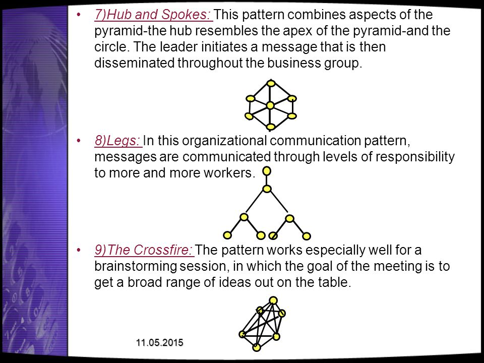 7)Hub and Spokes: This pattern combines aspects of the pyramid-the hub resembles the apex of the pyramid-and the circle. The leader initiates a message that is then disseminated throughout the business group.