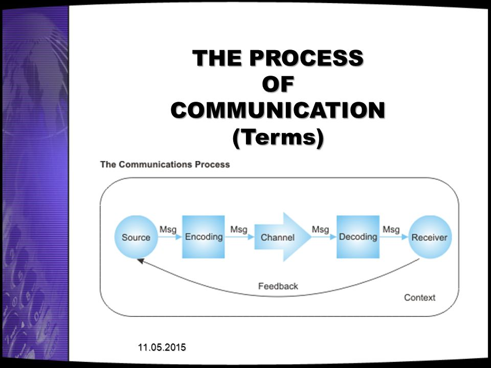 THE PROCESS OF COMMUNICATION (Terms)