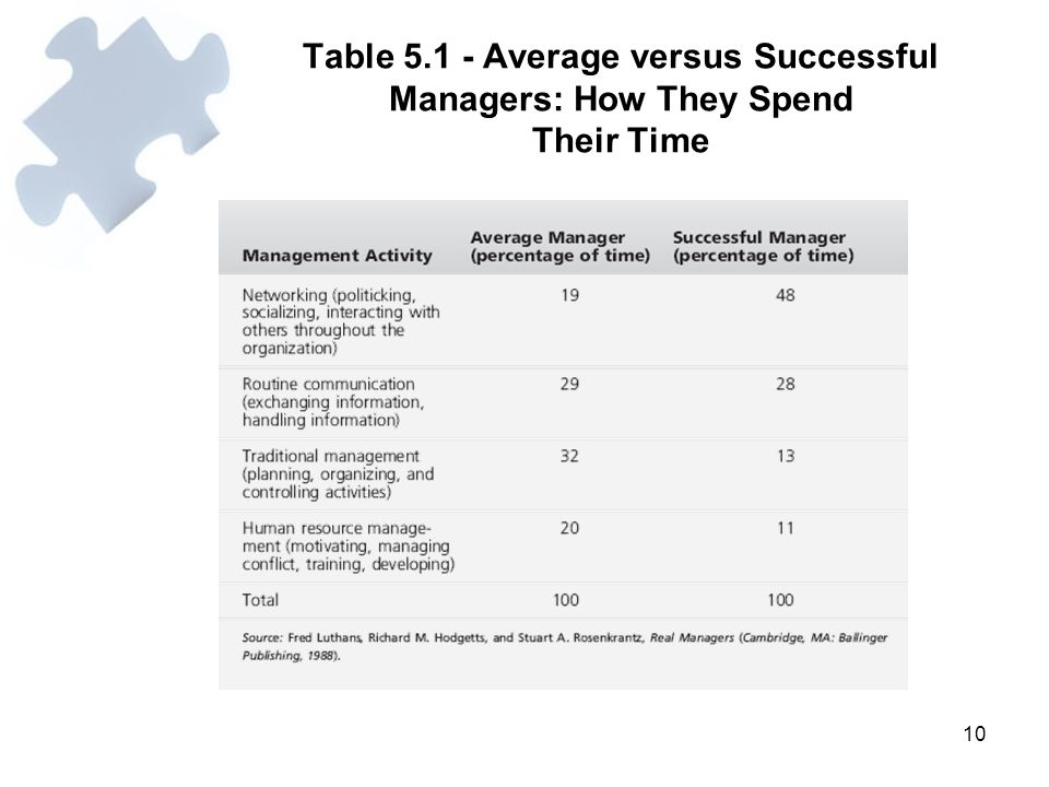 Table 5.1 - Average versus Successful Managers: How They Spend Their Time