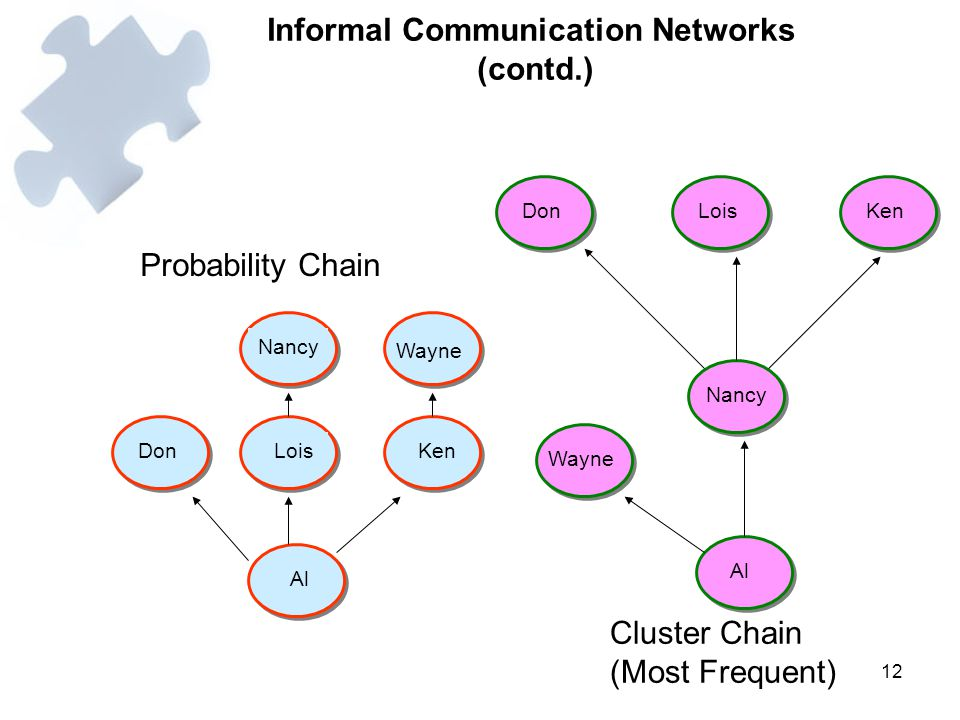 Informal Communication Networks (contd.)