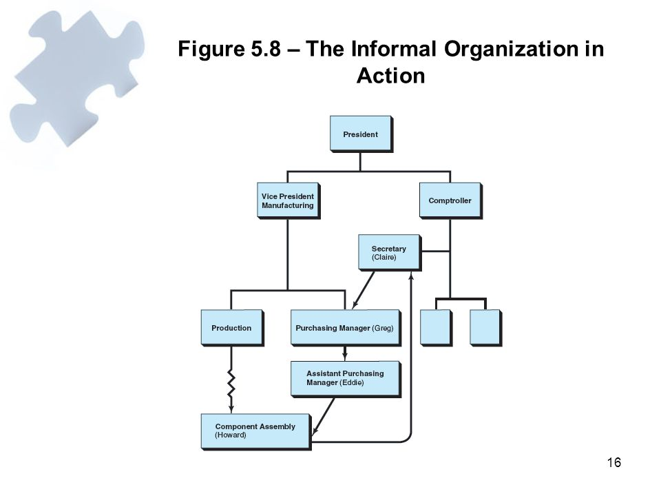 Figure 5.8 – The Informal Organization in Action