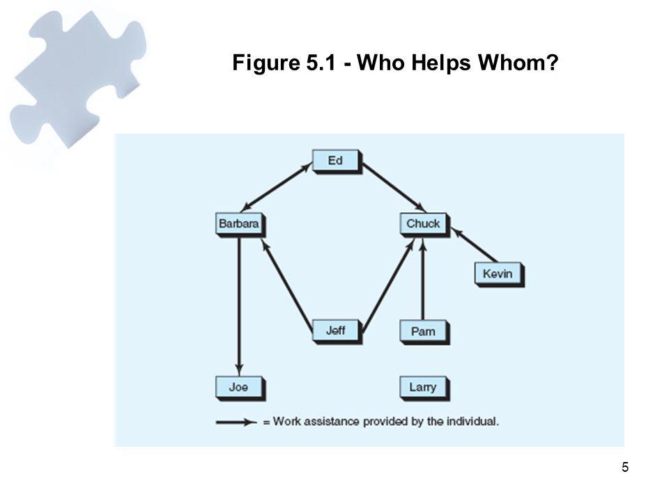 Figure 5.1 - Who Helps Whom