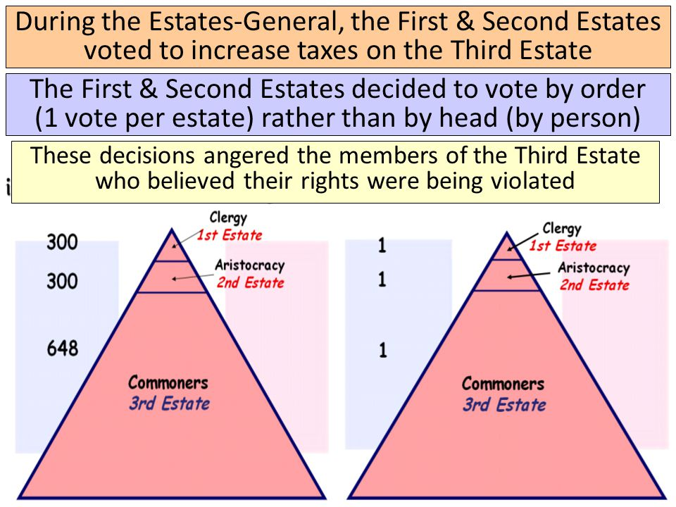 During the Estates-General, the First & Second Estates voted to increase taxes on the Third Estate