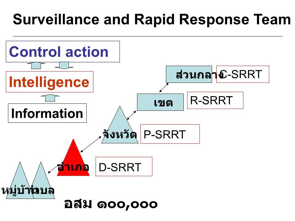 Surveillance and Rapid Response Team