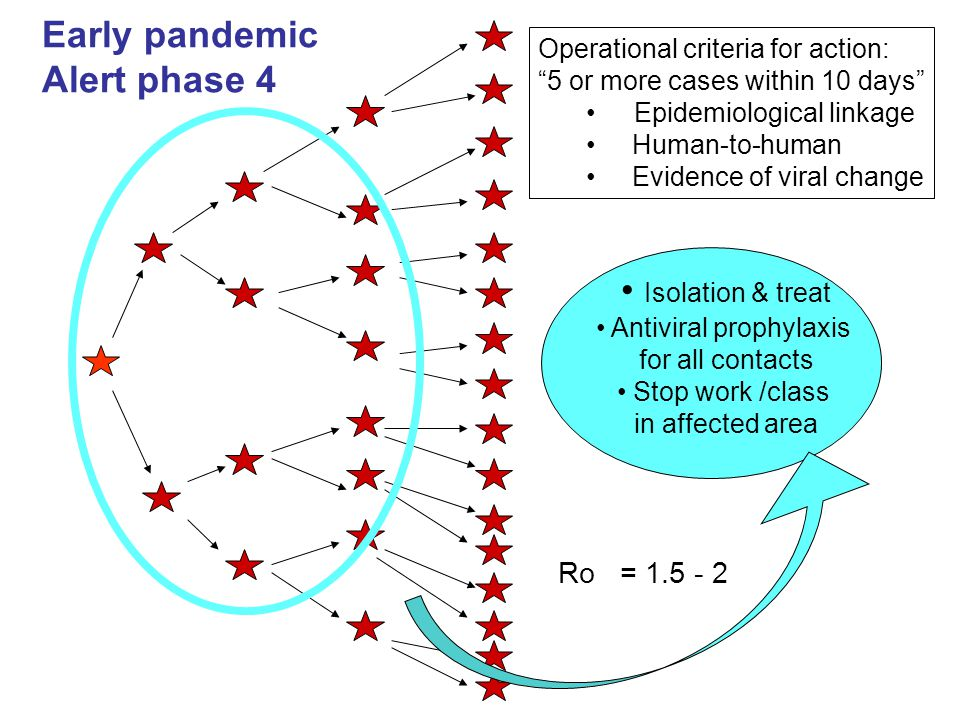 Early pandemic Alert phase 4 Isolation & treat Ro = 1.5 - 2