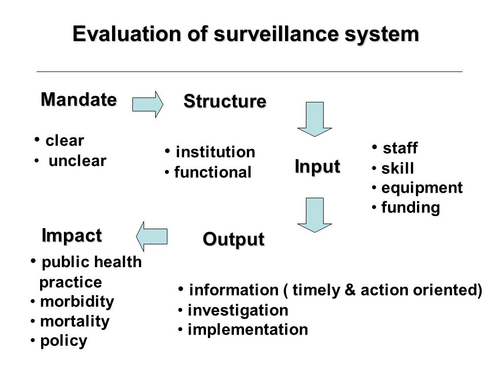 Evaluation of surveillance system
