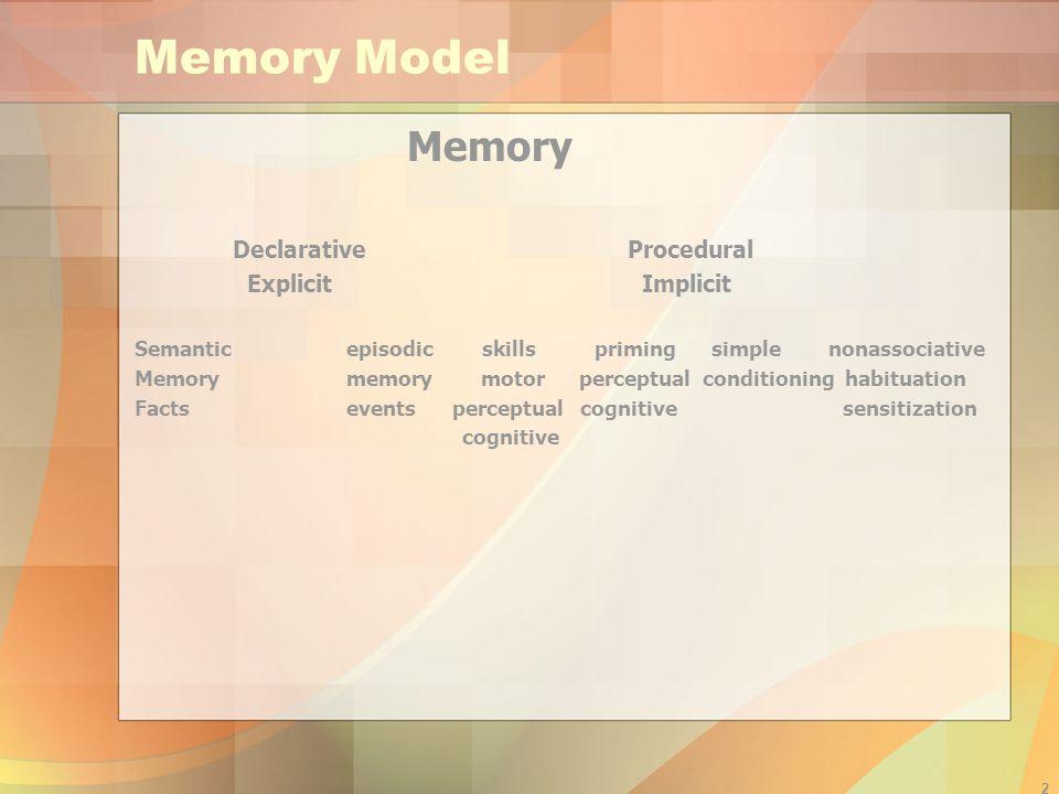 Memory Model Memory Declarative Procedural Explicit Implicit
