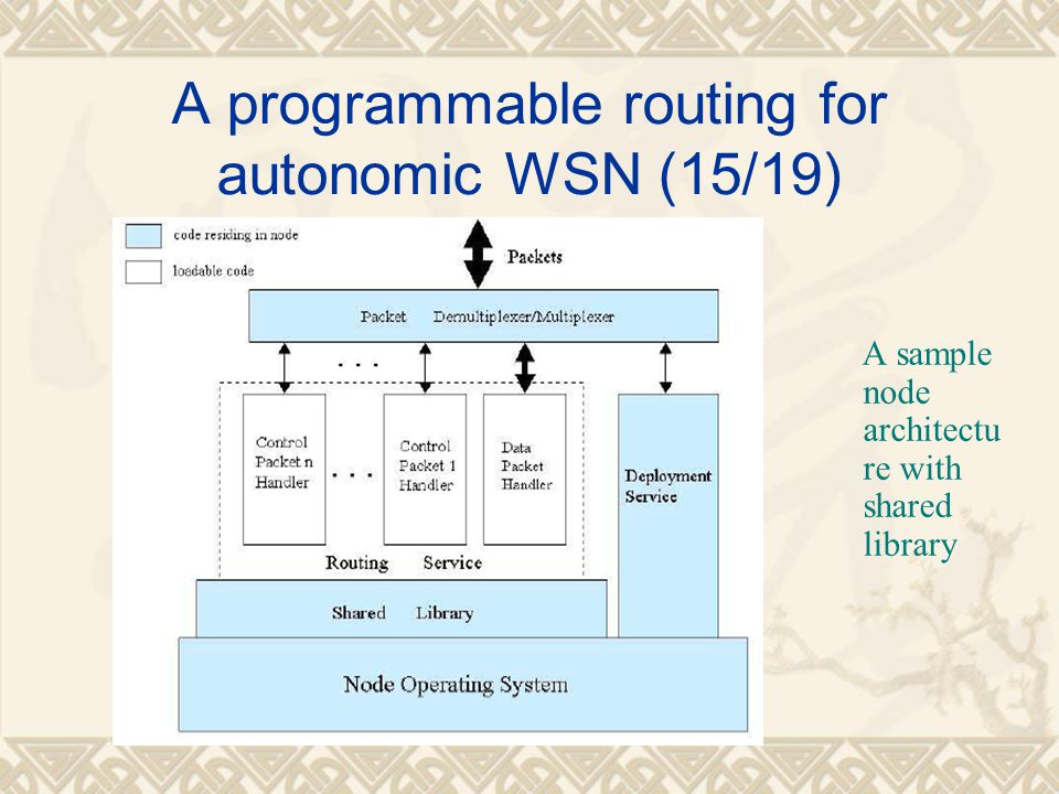 A programmable routing for autonomic WSN (15/19)