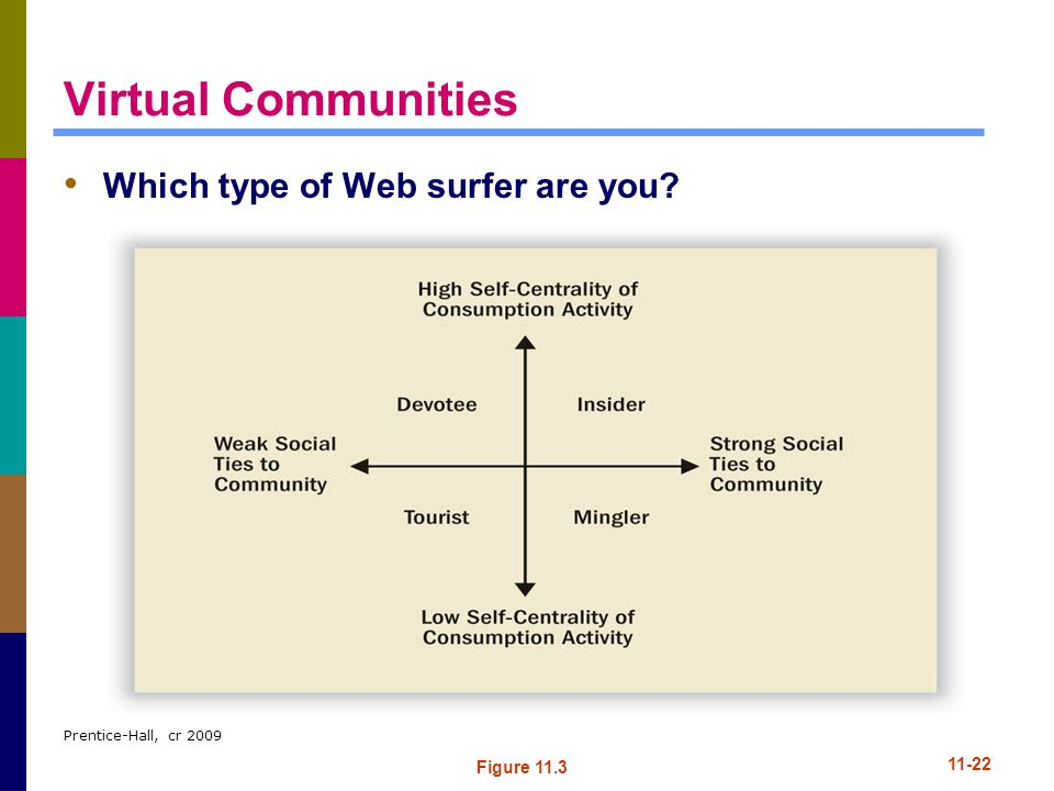 Virtual Communities Which type of Web surfer are you Figure 11.3