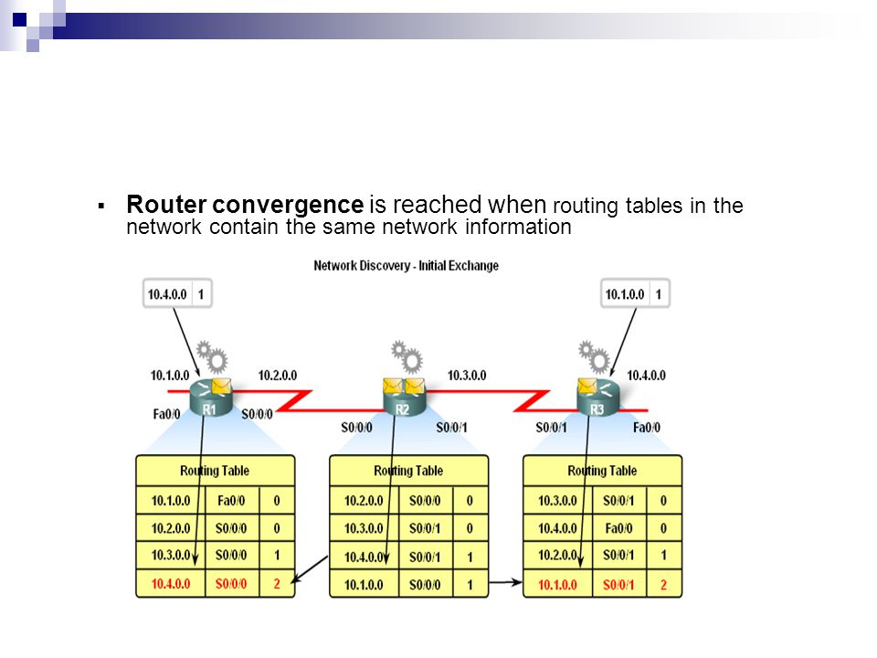 Router convergence is reached when routing tables in the network contain the same network information