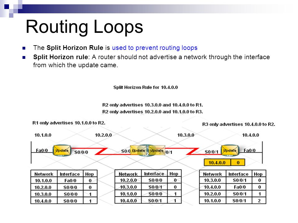 Routing Loops The Split Horizon Rule is used to prevent routing loops