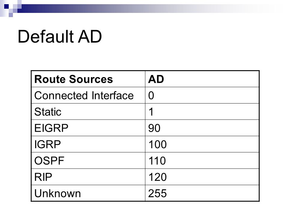 Default AD Route Sources AD Connected Interface Static 1 EIGRP 90 IGRP