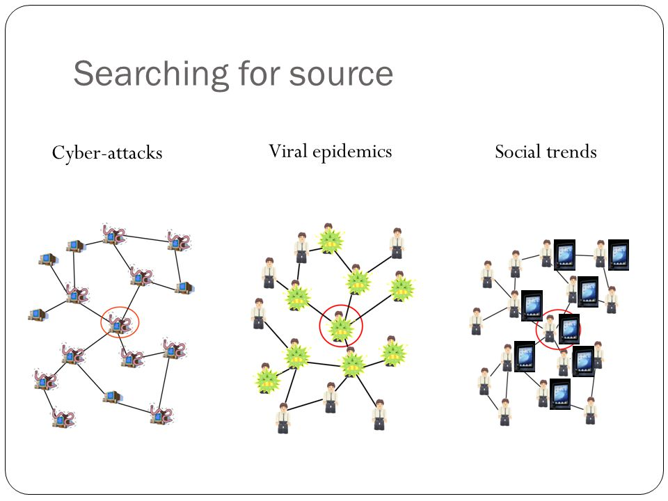 Searching for source Cyber-attacks Viral epidemics Social trends