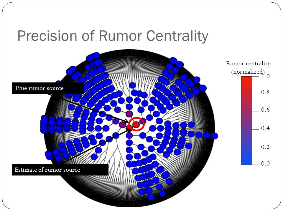 Precision of Rumor Centrality