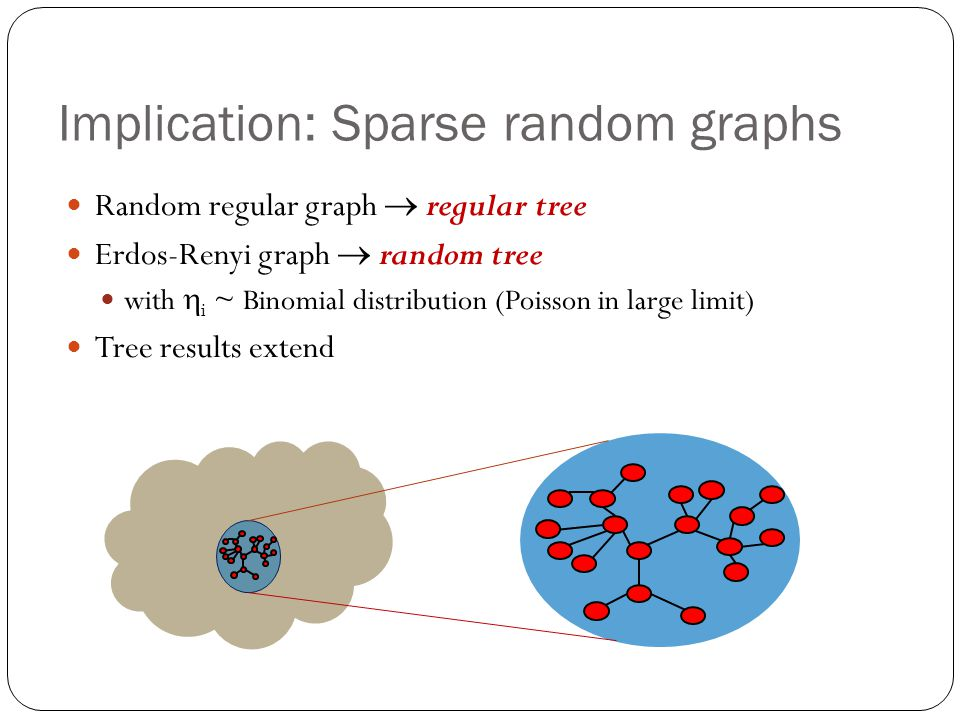 Implication: Sparse random graphs