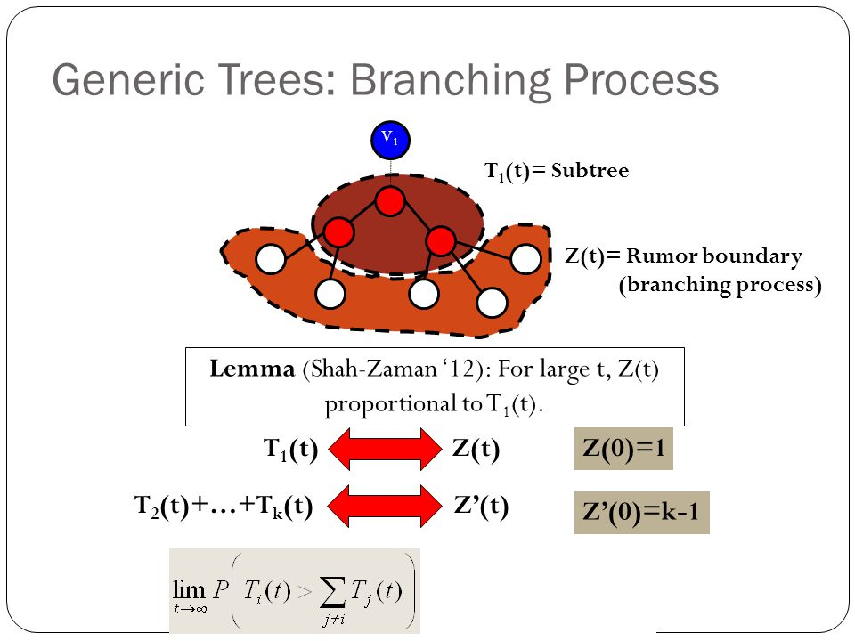 Generic Trees: Branching Process