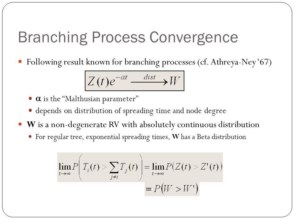 Branching Process Convergence