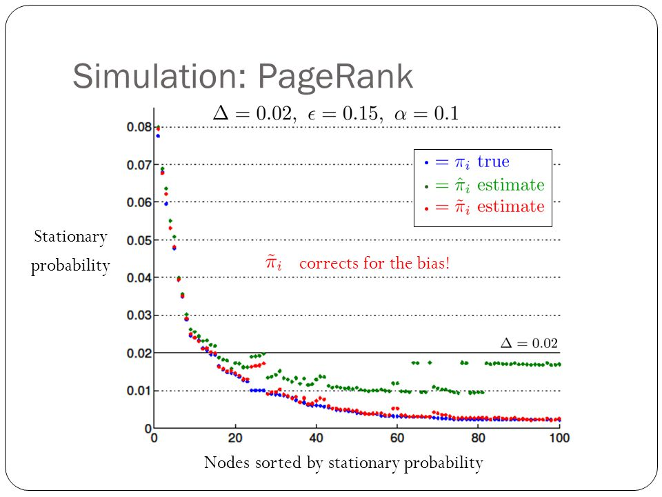 Simulation: PageRank Stationary probability corrects for the bias!