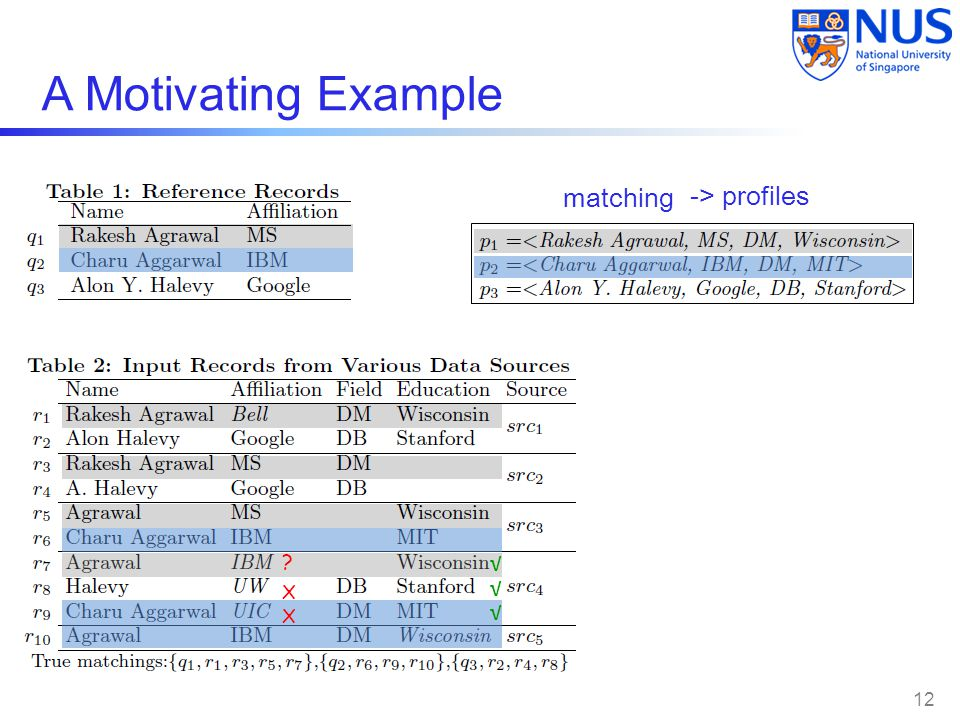 A Motivating Example matching -> profiles √ √ X