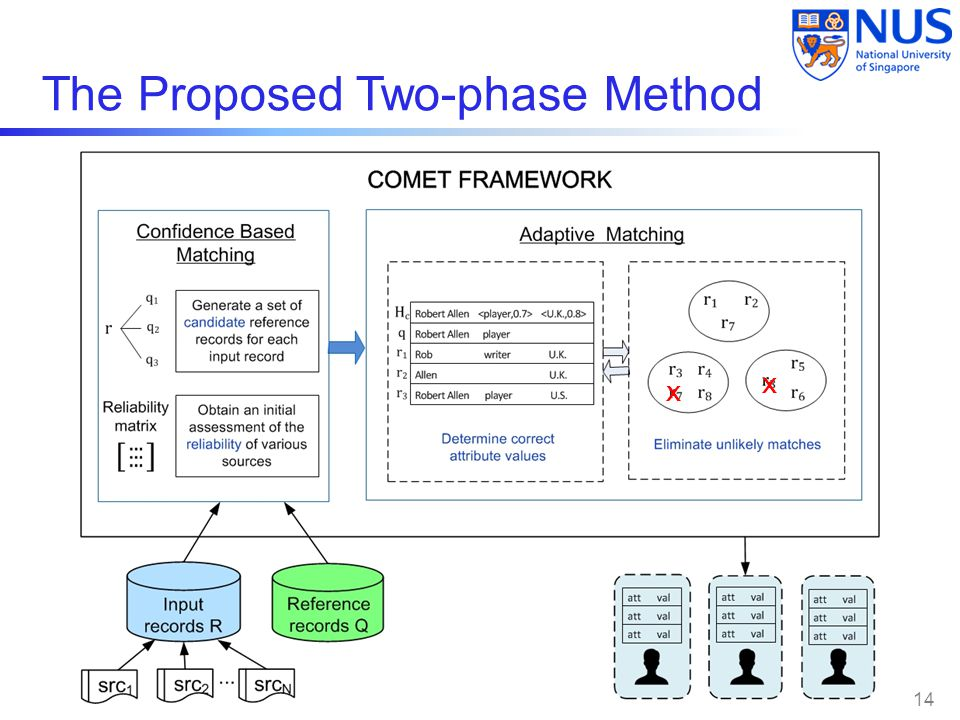 The Proposed Two-phase Method