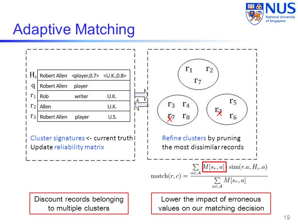 Adaptive Matching X X Cluster signatures <- current truth