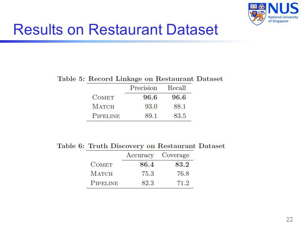 Results on Restaurant Dataset