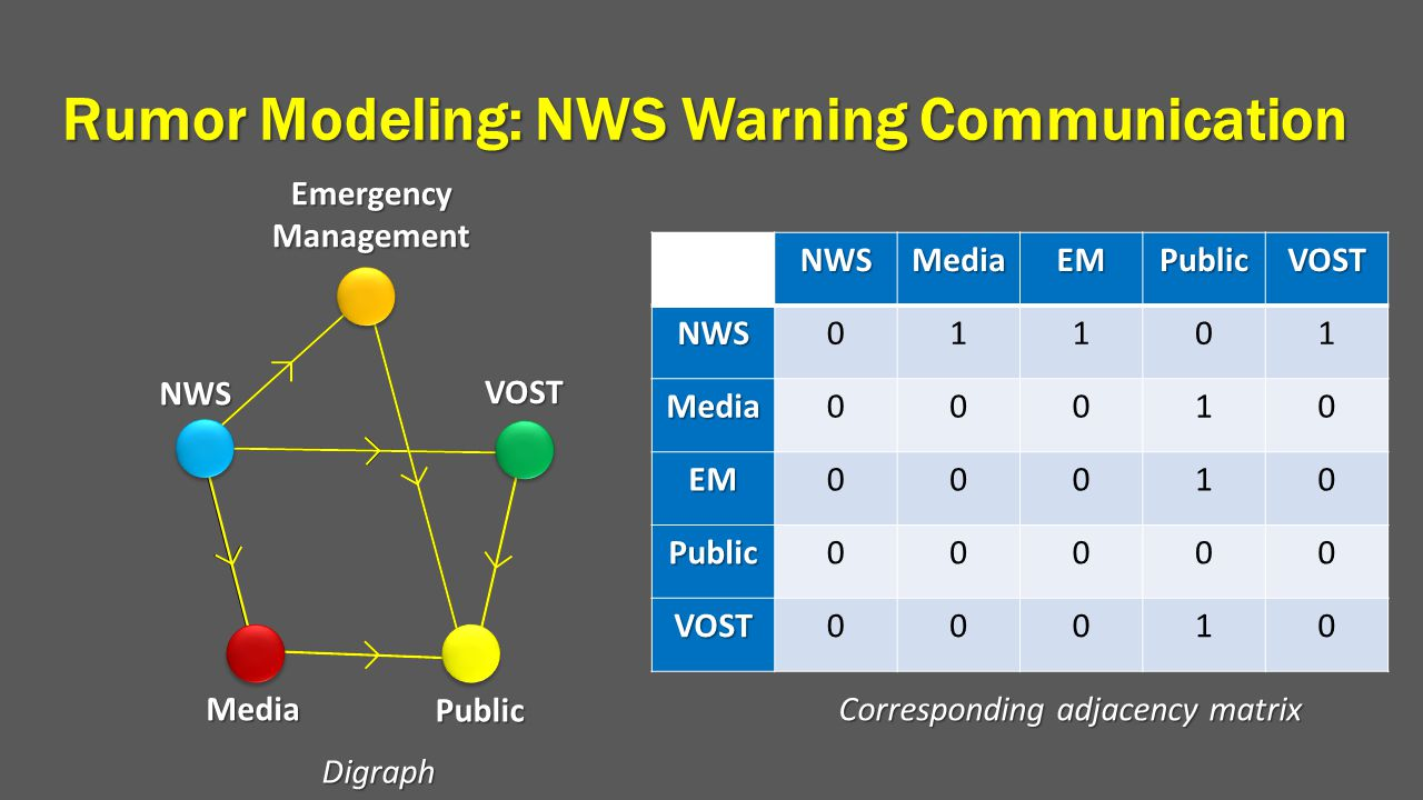 Rumor Modeling: NWS Warning Communication