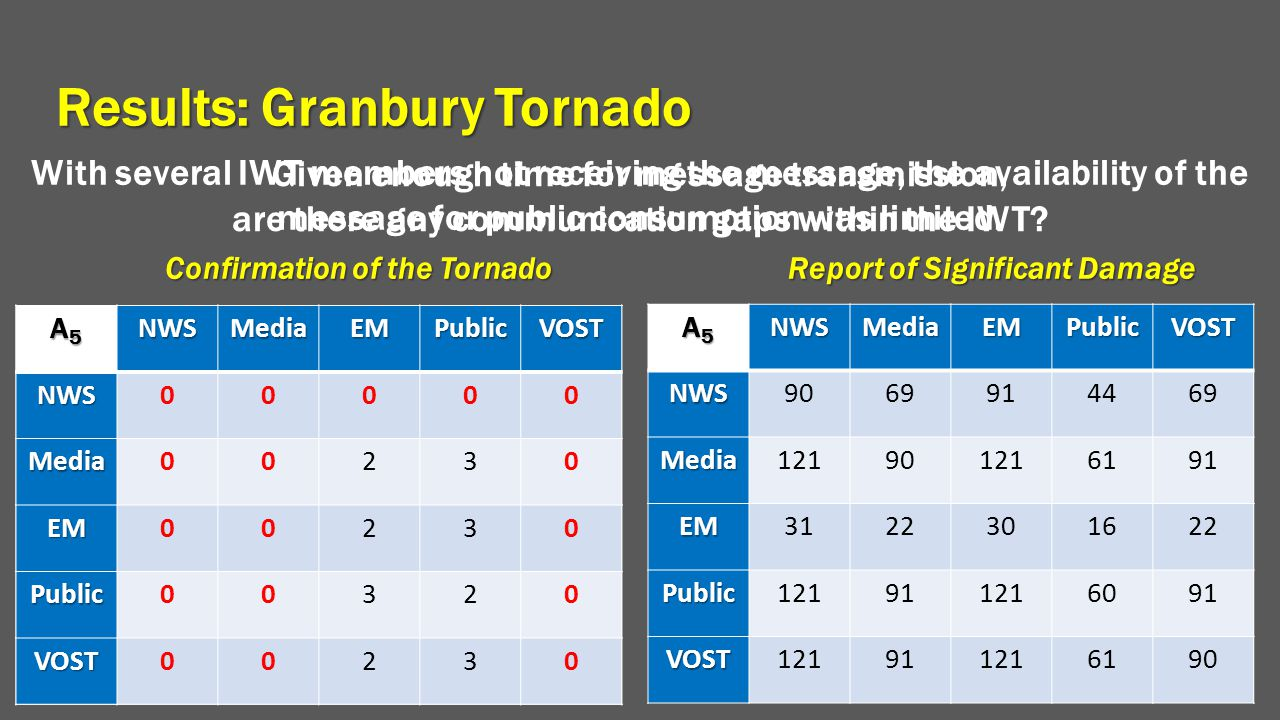 Results: Granbury Tornado