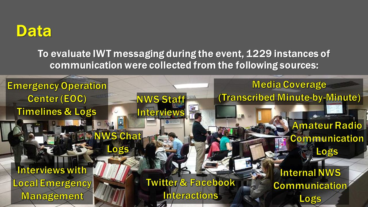 Data To evaluate IWT messaging during the event, 1229 instances of communication were collected from the following sources: