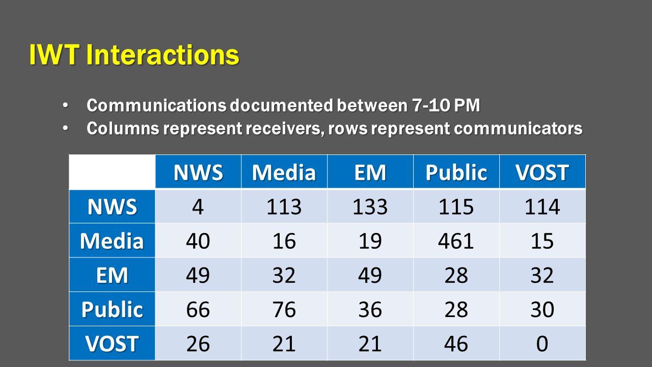 IWT Interactions NWS Media EM Public VOST 4 113 133 115 114 40 16 19