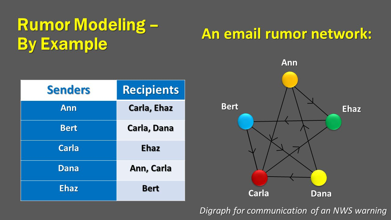 Rumor Modeling – By Example