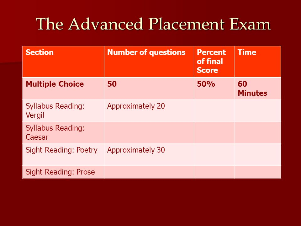 The Advanced Placement Exam