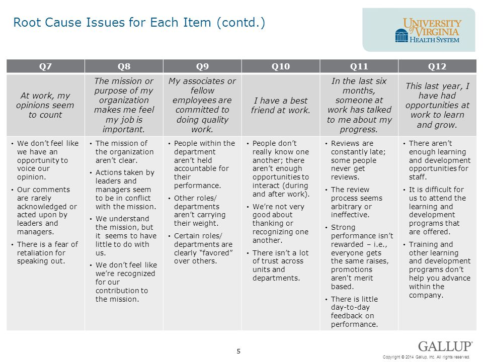 Root Cause Issues for Each Item (contd.)