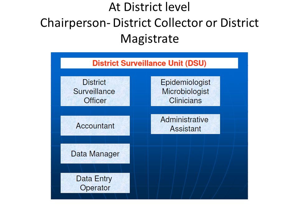 At District level Chairperson- District Collector or District Magistrate