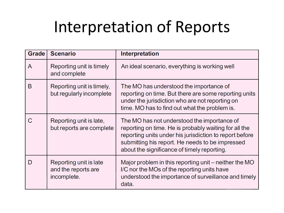 Interpretation of Reports