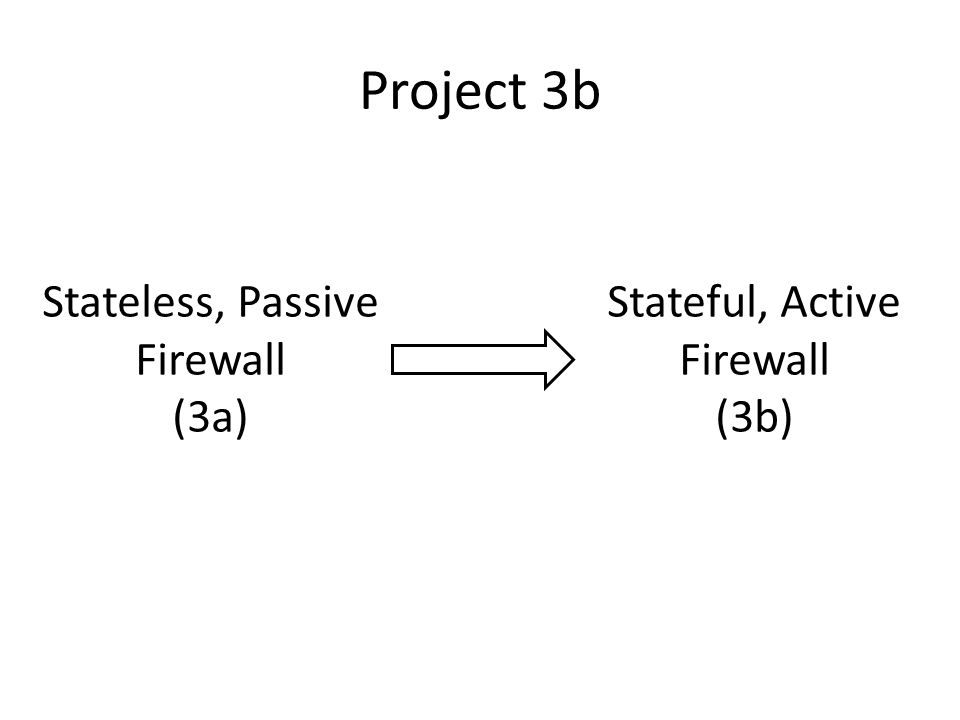 Project 3b Stateless, Passive Firewall (3a)