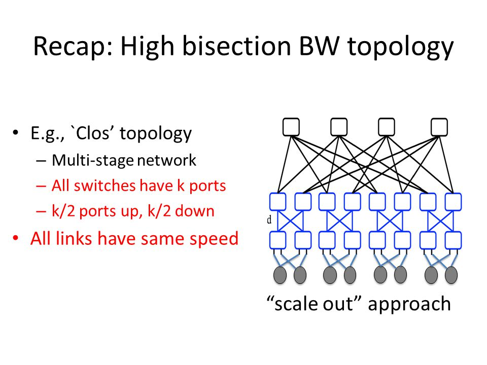 Recap: High bisection BW topology