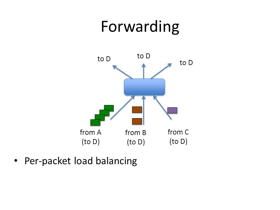 Forwarding Per-packet load balancing to D from A (to D) from B (to D)