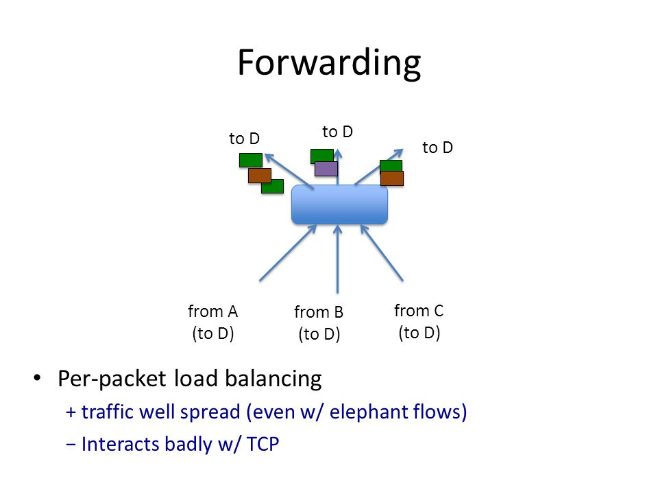 Forwarding Per-packet load balancing