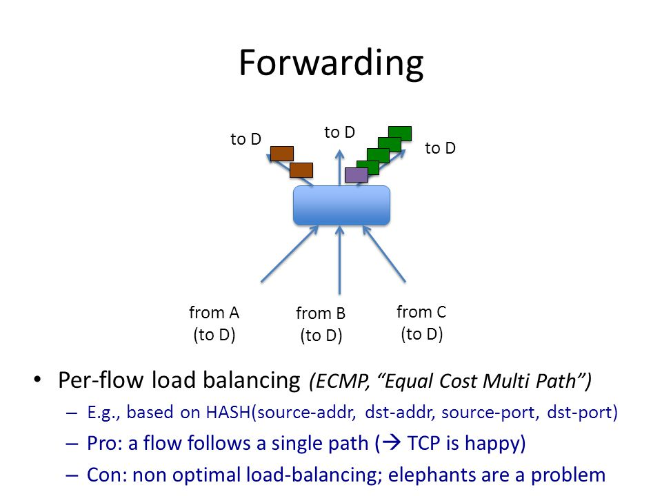 Forwarding Per-flow load balancing (ECMP, Equal Cost Multi Path )