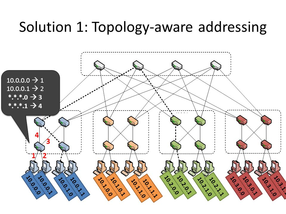 Solution 1: Topology-aware addressing