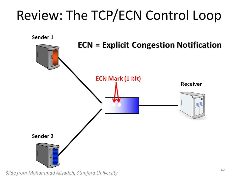 Review: The TCP/ECN Control Loop