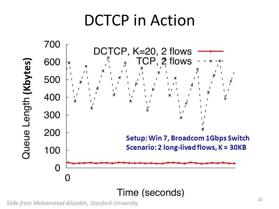 DCTCP in Action (Kbytes) Setup: Win 7, Broadcom 1Gbps Switch