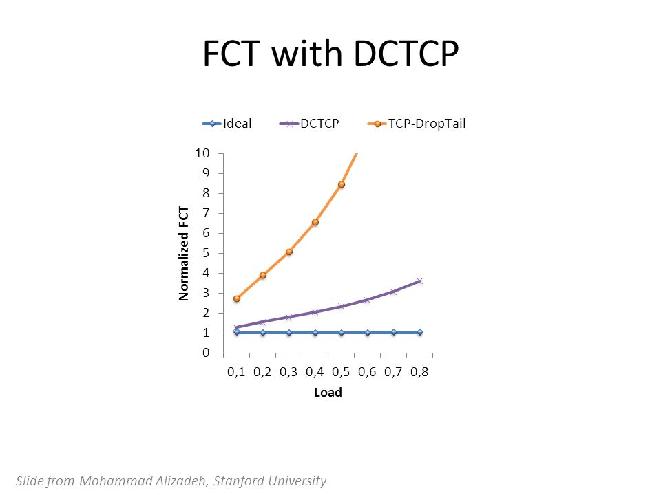 FCT with DCTCP Slide from Mohammad Alizadeh, Stanford University