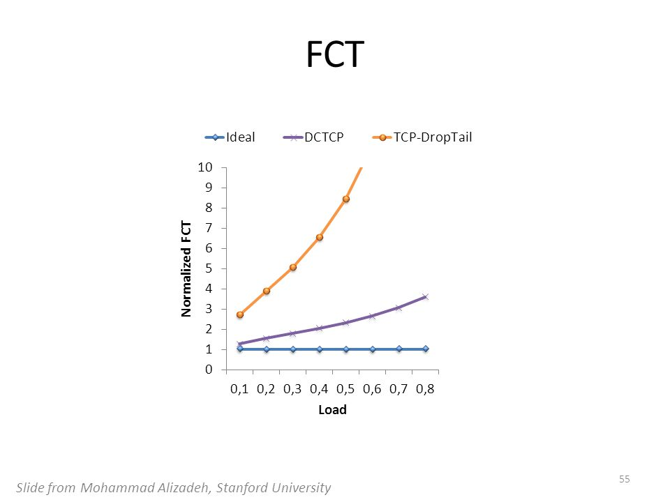 FCT Slide from Mohammad Alizadeh, Stanford University