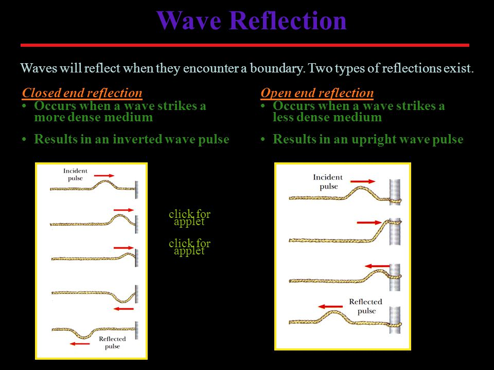 Wave Reflection Waves will reflect when they encounter a boundary. Two types of reflections exist. Closed end reflection.