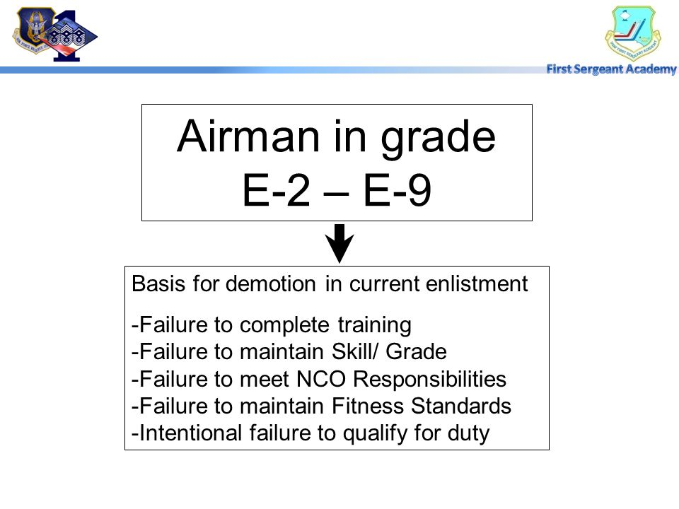 Airman in grade E-2 – E-9 Basis for demotion in current enlistment